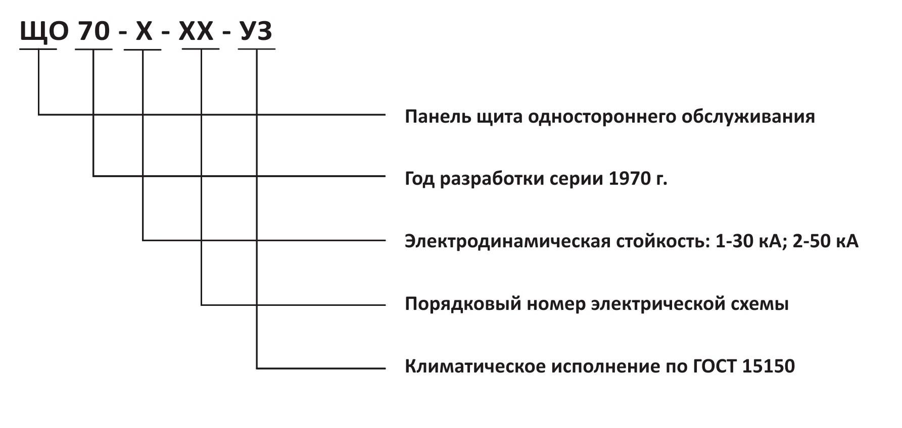 Структура условного обозначения ЩО