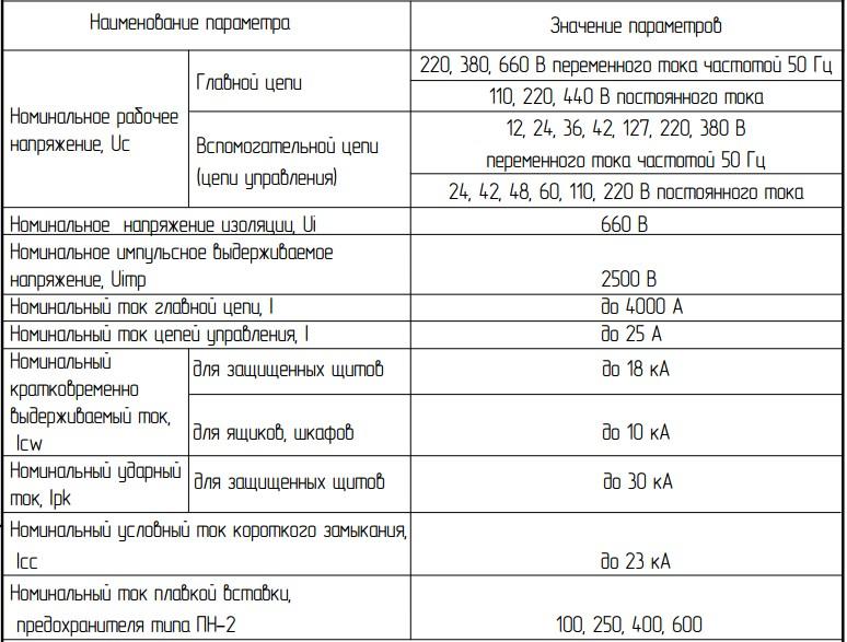 Основные параметры панелей ЩО